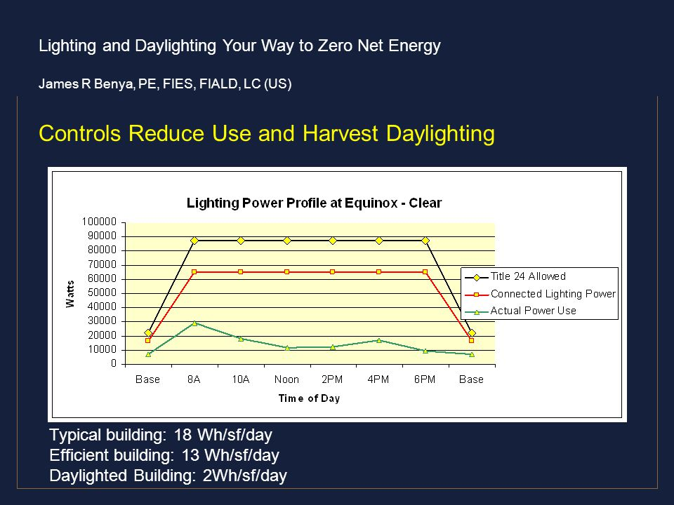 Controls Reduce Use and Harvest Daylighting