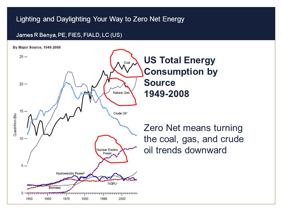 US Total Energy Consumption by Source