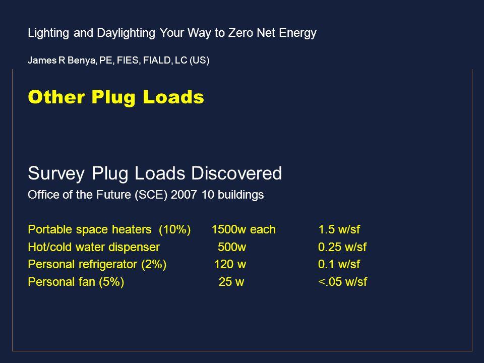 Survey Plug Loads Discovered