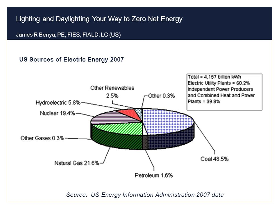 US Sources of Electric Energy 2007