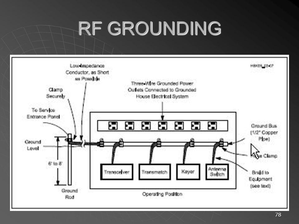 RF GROUNDING
