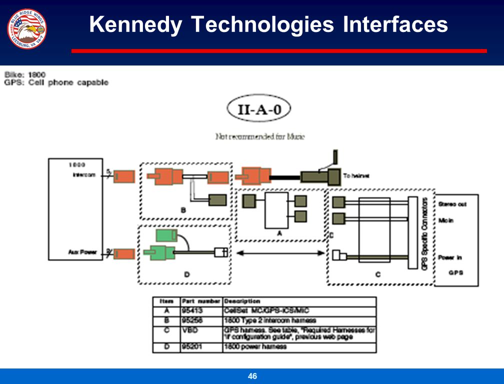 Kennedy Technologies Interfaces