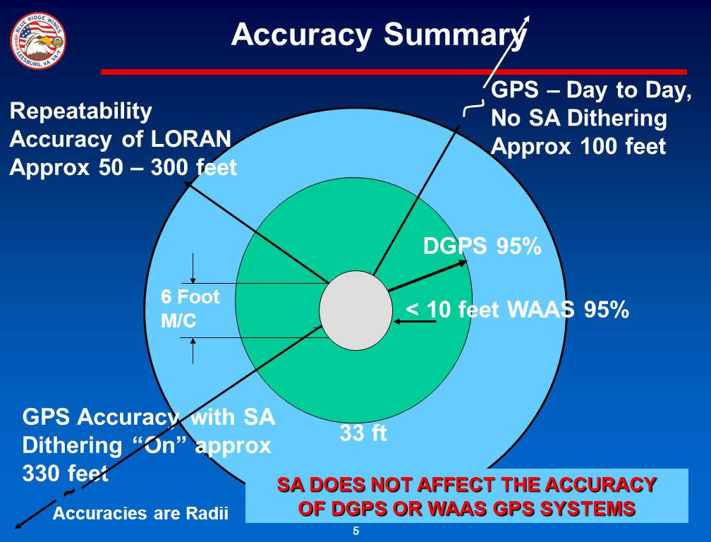 SA DOES NOT AFFECT THE ACCURACY OF DGPS OR WAAS GPS SYSTEMS