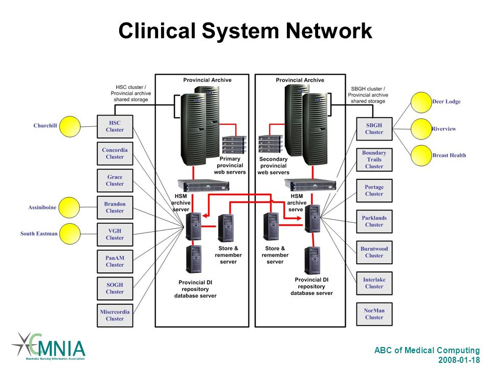 Clinical System Network