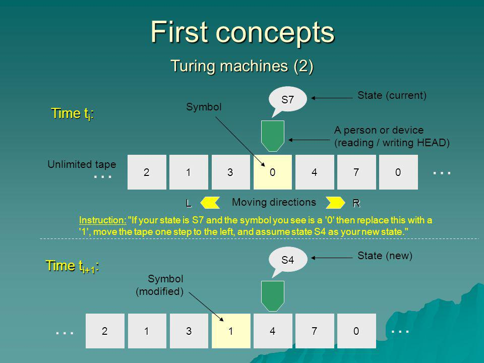 First concepts … … … … Turing machines (2) Time ti: Time ti+1: