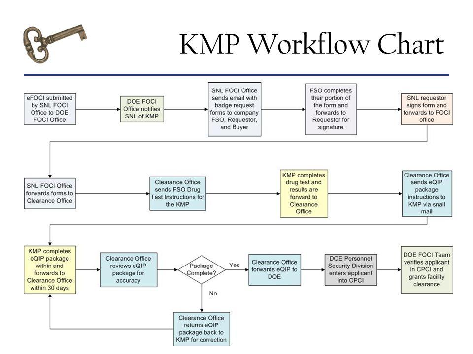 KMP Workflow Chart