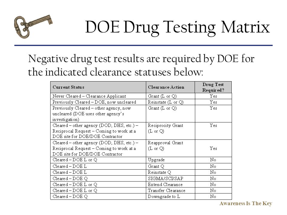 DOE Drug Testing Matrix