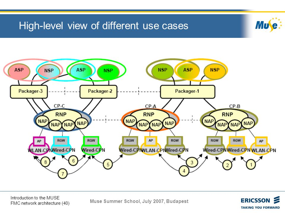 High-level view of different use cases