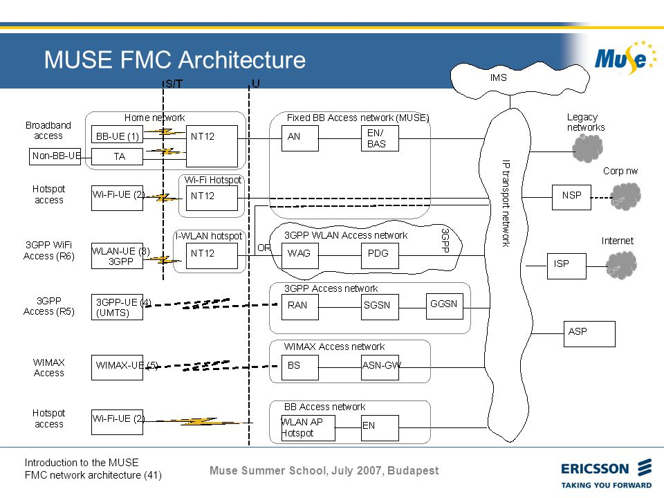 MUSE FMC Architecture