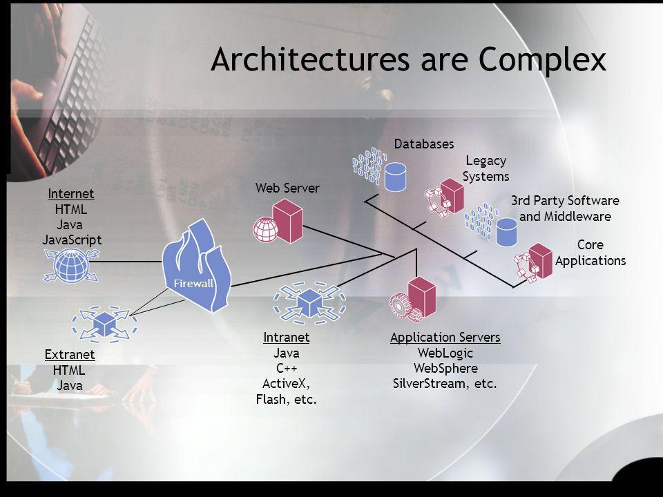 Architectures are Complex
