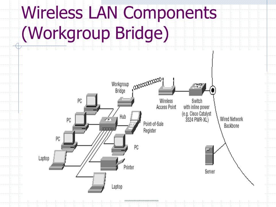 Wireless LAN Components (Workgroup Bridge)