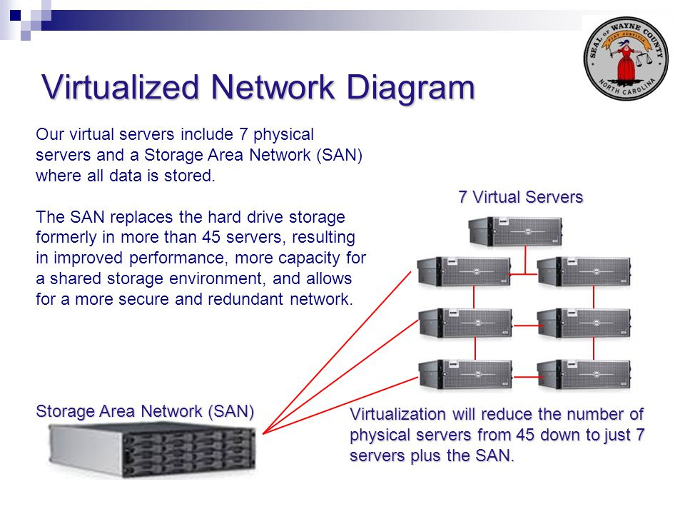 Virtualized Network Diagram