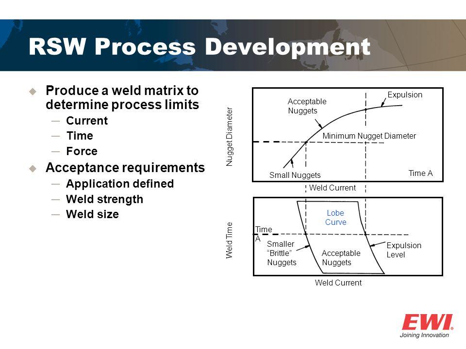 RSW Process Development