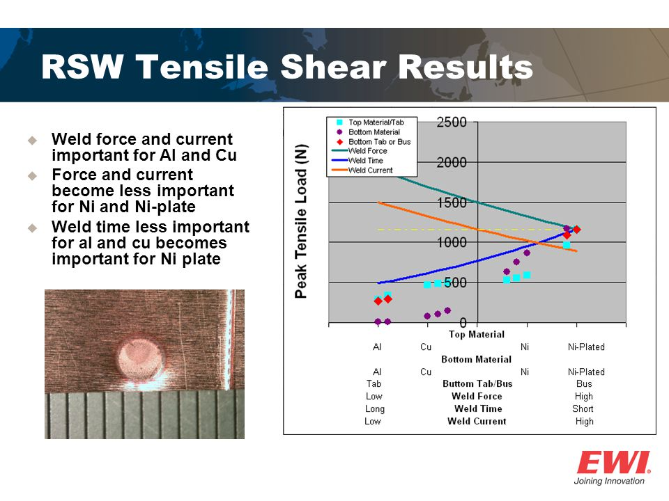 RSW Tensile Shear Results