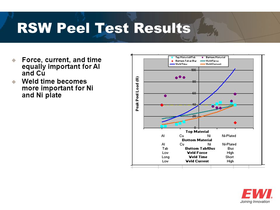 RSW Peel Test Results Force, current, and time equally important for Al and Cu.