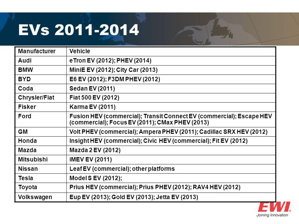 EVs 2011-2014 Manufacturer Vehicle Audi eTron EV (2012); PHEV (2014)
