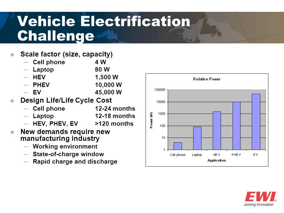 Vehicle Electrification Challenge