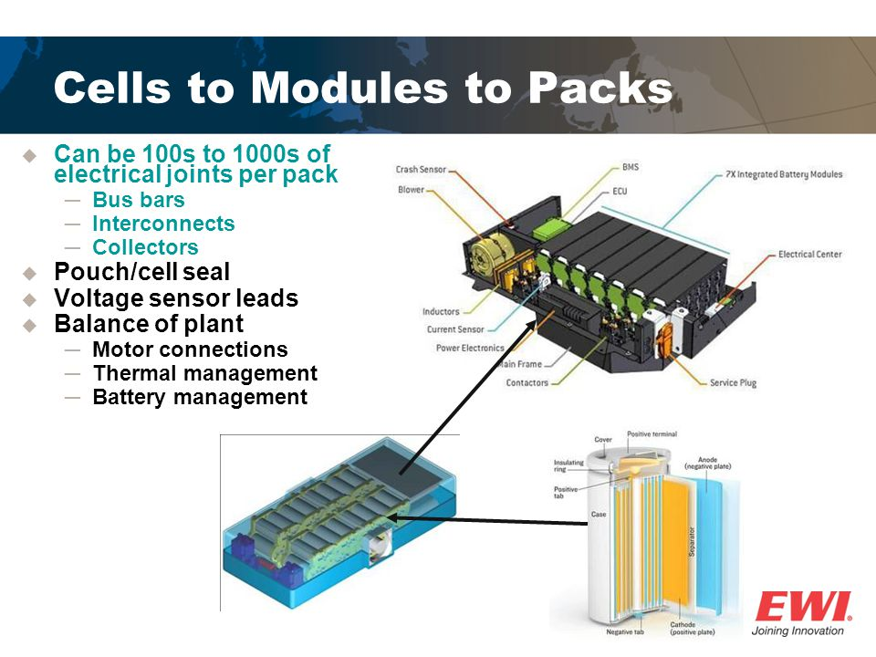 Cells to Modules to Packs