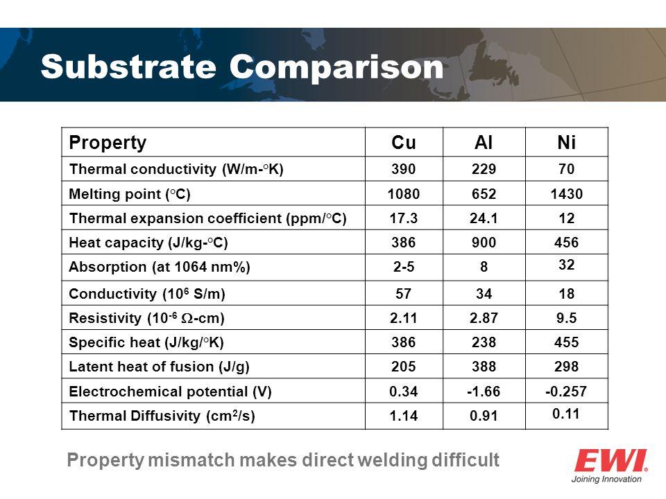 Substrate Comparison Property Cu Al Ni