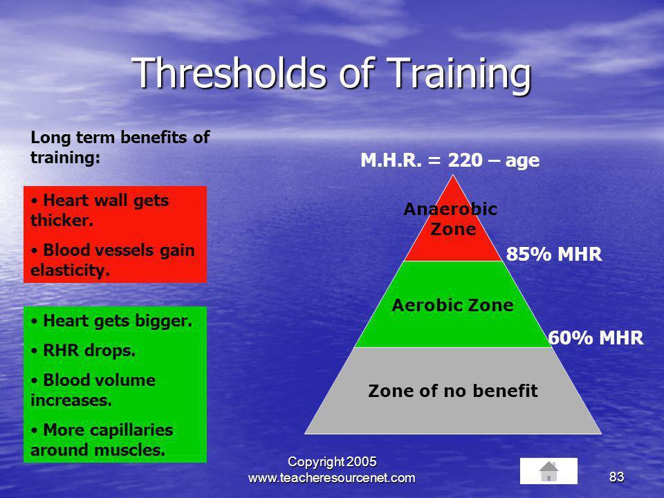 Thresholds of Training