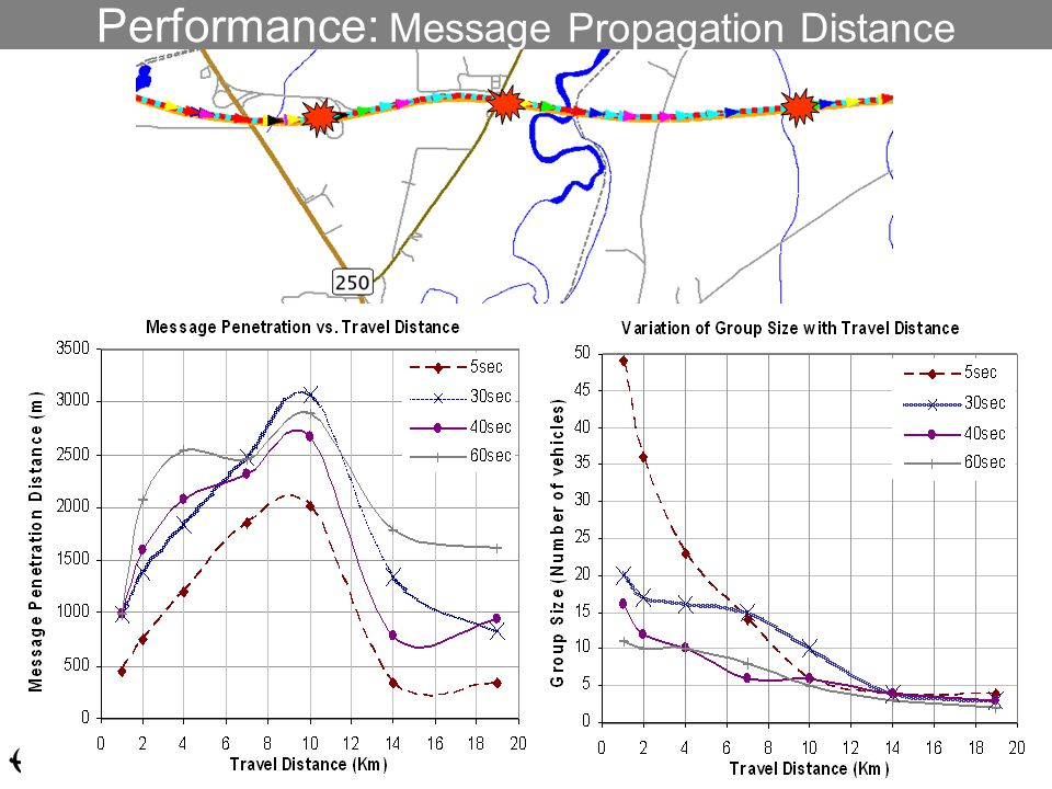 Performance: Message Propagation Distance