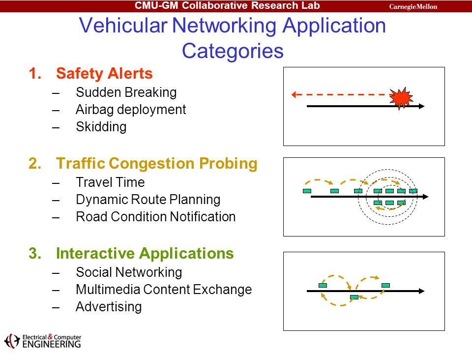 Vehicular Networking Application Categories
