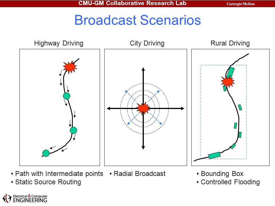 Broadcast Scenarios Highway Driving City Driving Rural Driving