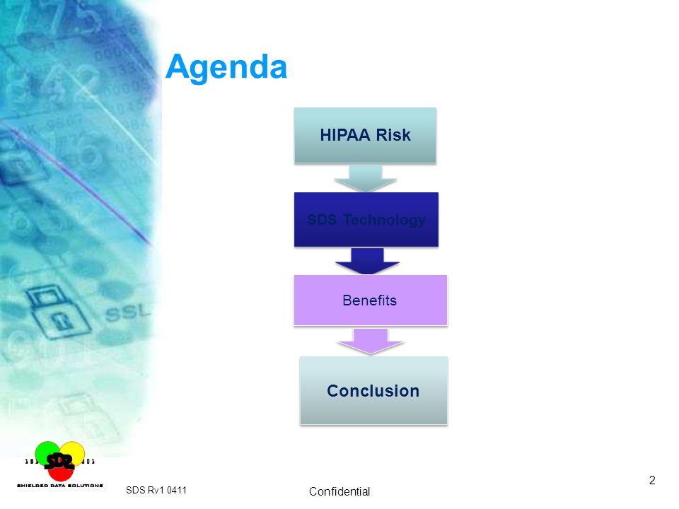 Agenda HIPAA Risk Conclusion SDS Technology Benefits Confidential