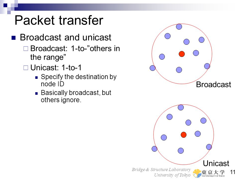 Packet transfer Broadcast and unicast