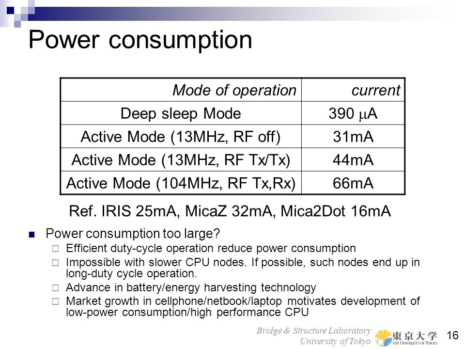 Power consumption Mode of operation current Deep sleep Mode 390 mA