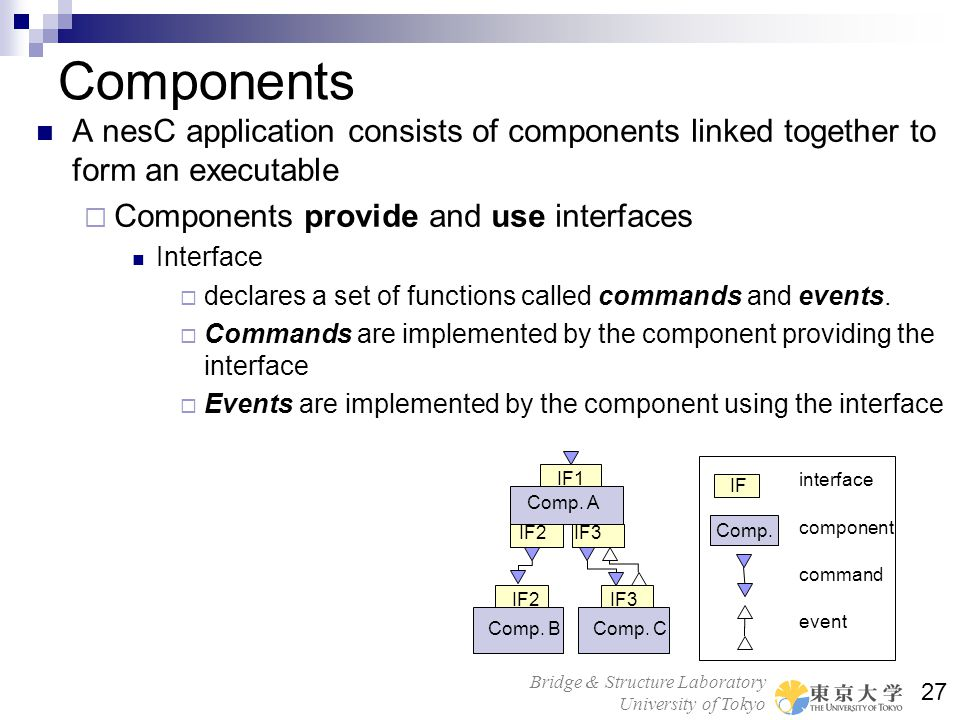Components A nesC application consists of components linked together to form an executable. Components provide and use interfaces.