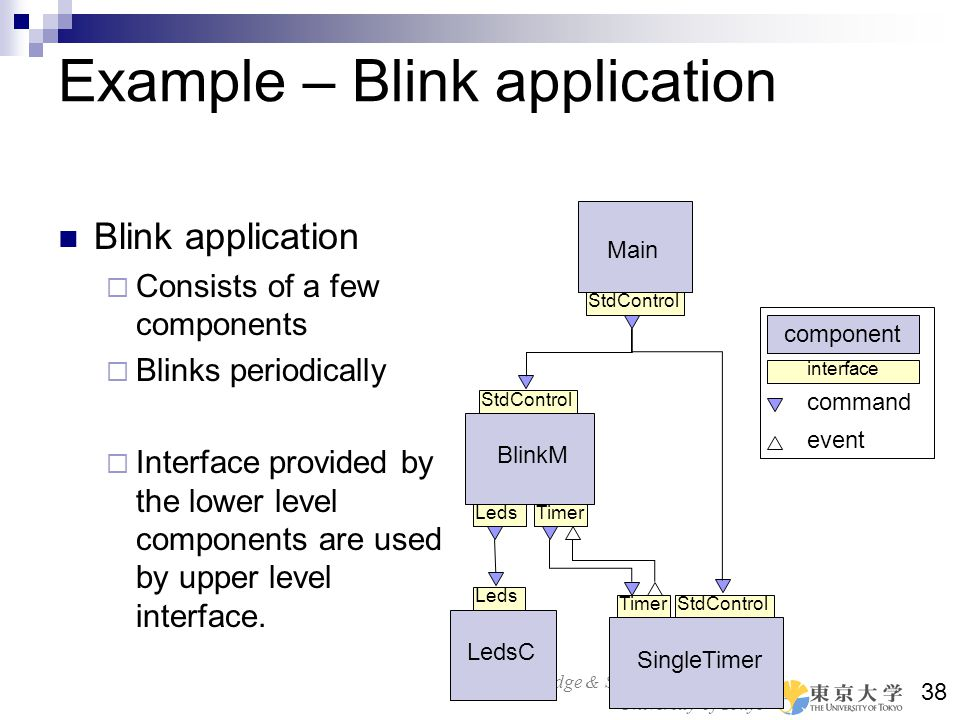 Example – Blink application
