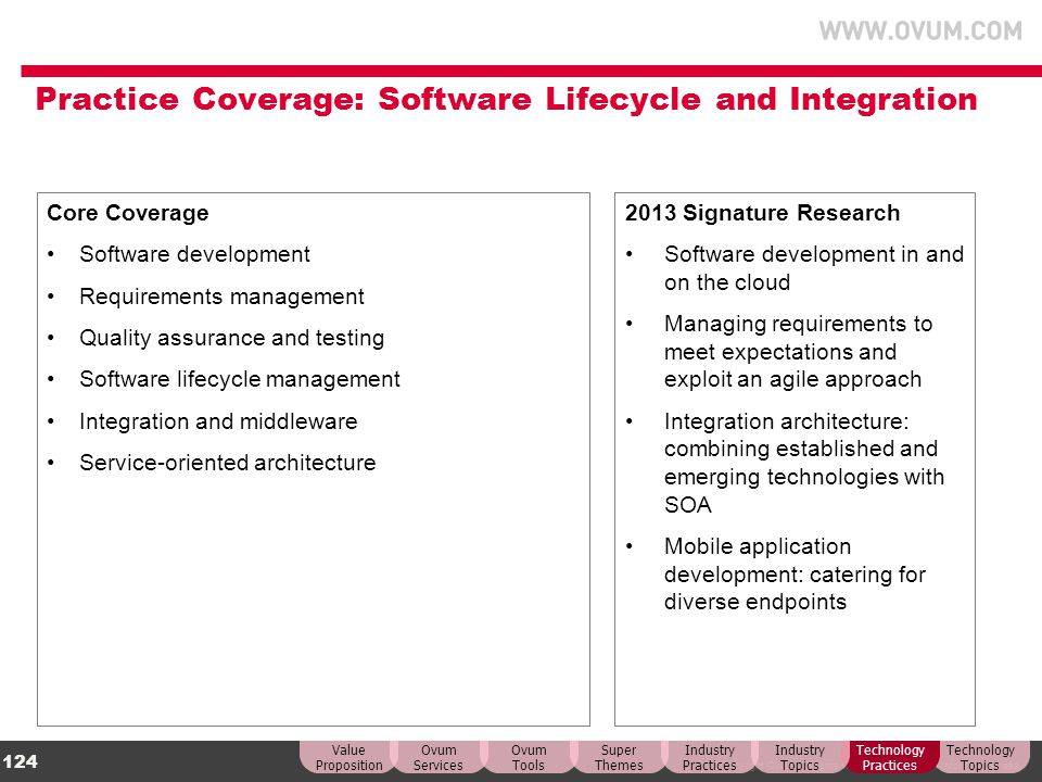 Practice Coverage: Software Lifecycle and Integration