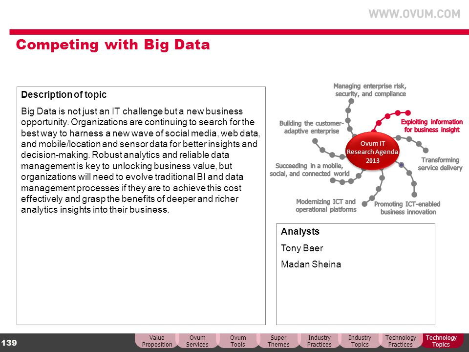 Competing with Big Data
