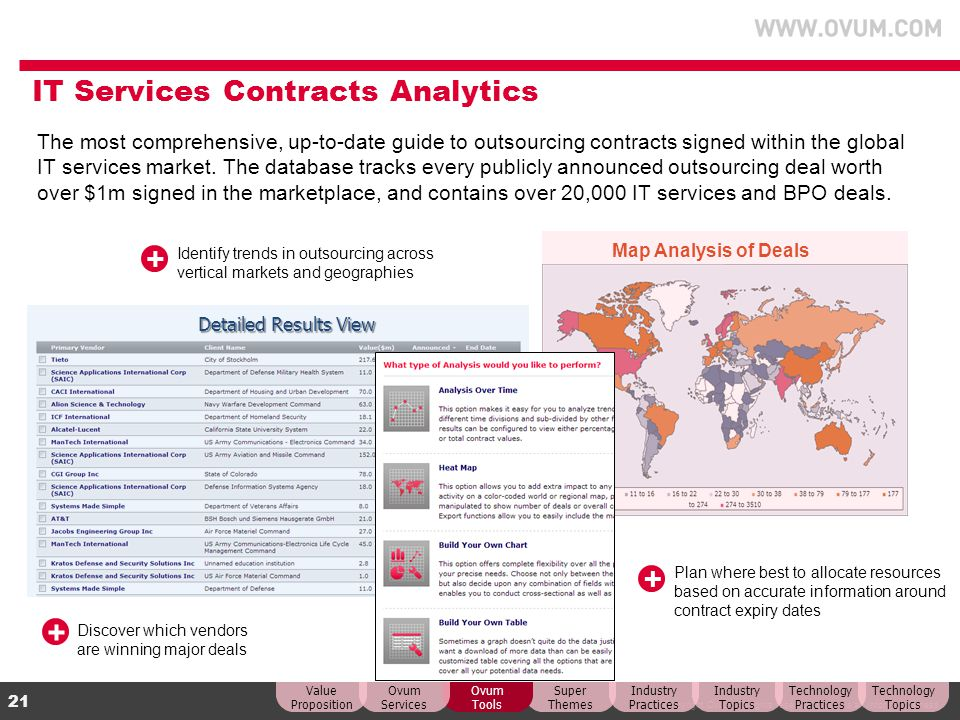 IT Services Contracts Analytics