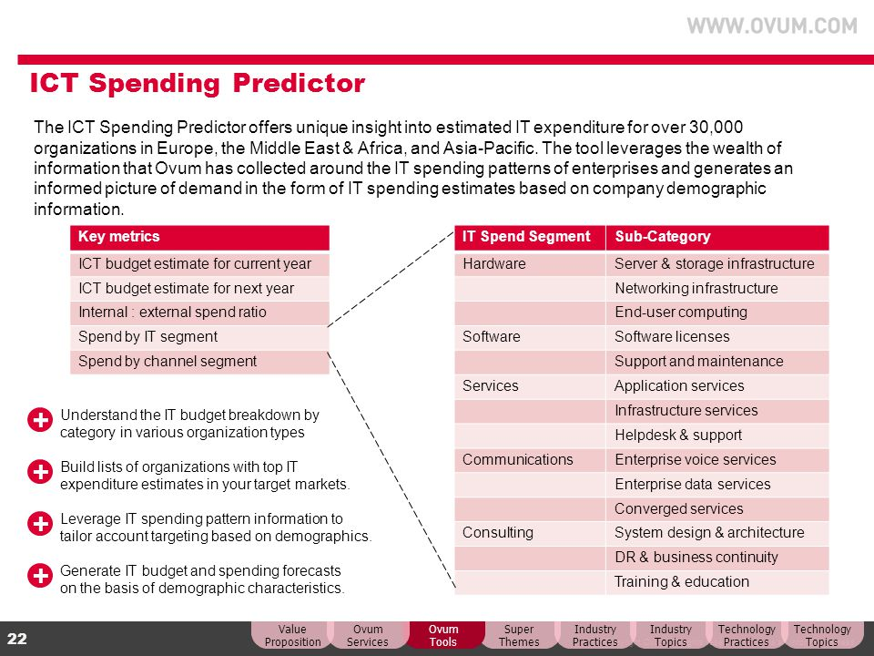 ICT Spending Predictor