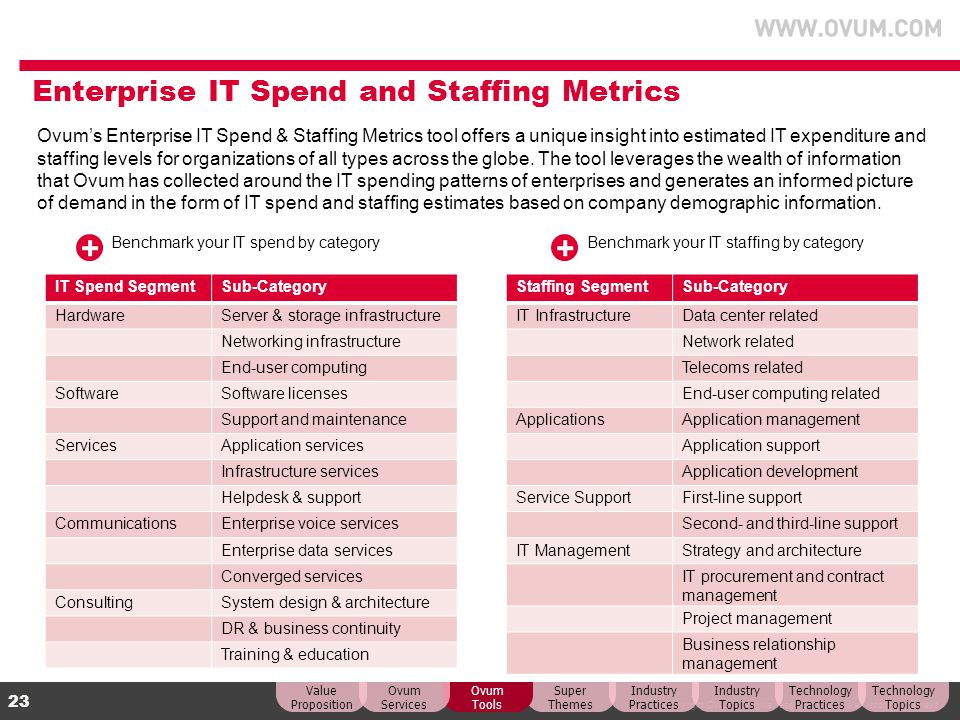 Enterprise IT Spend and Staffing Metrics
