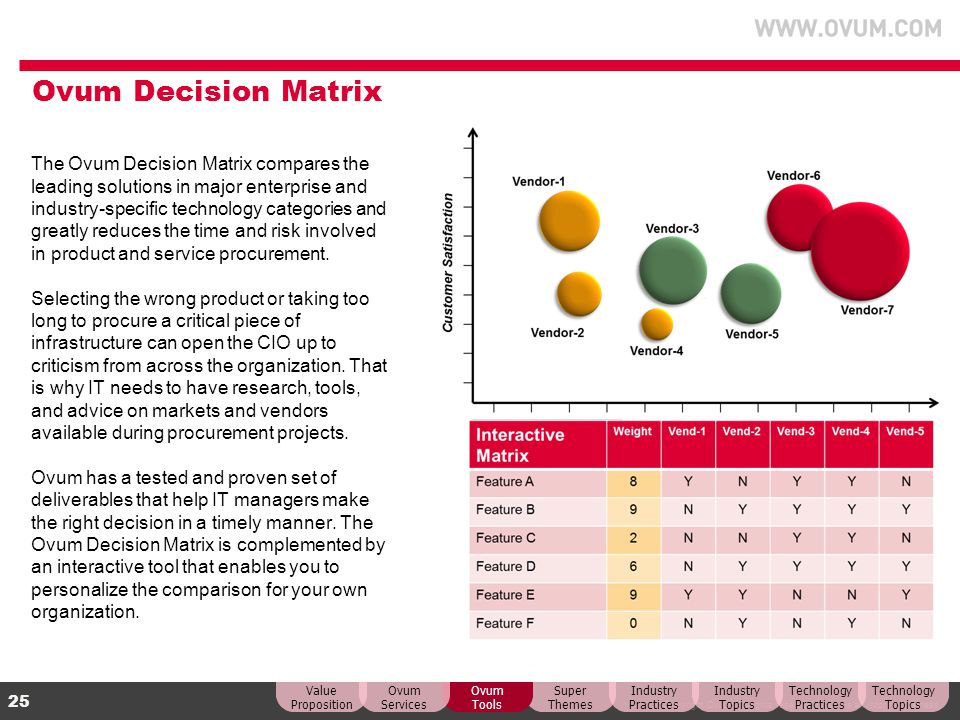 Ovum Decision Matrix