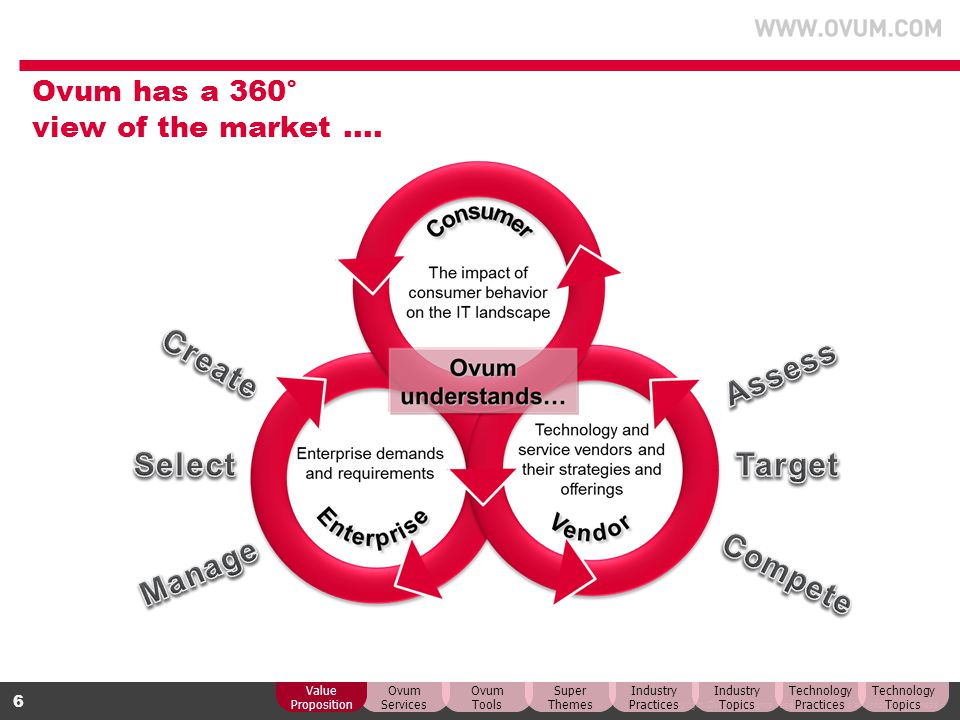 Ovum has a 360° view of the market ....