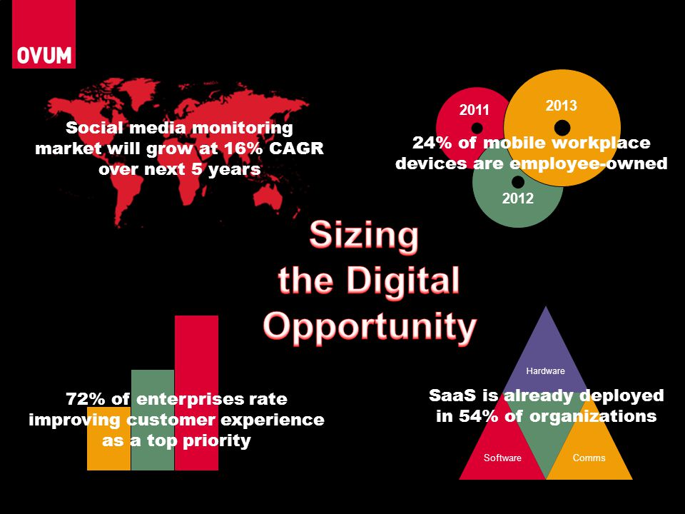 Sizing the Digital Opportunity