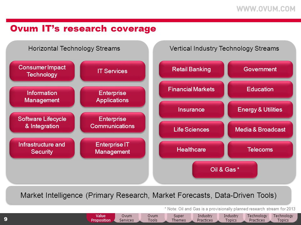 Ovum IT's research coverage