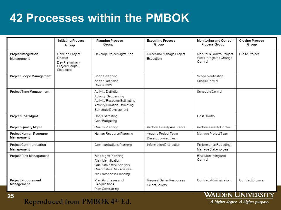 42 Processes within the PMBOK