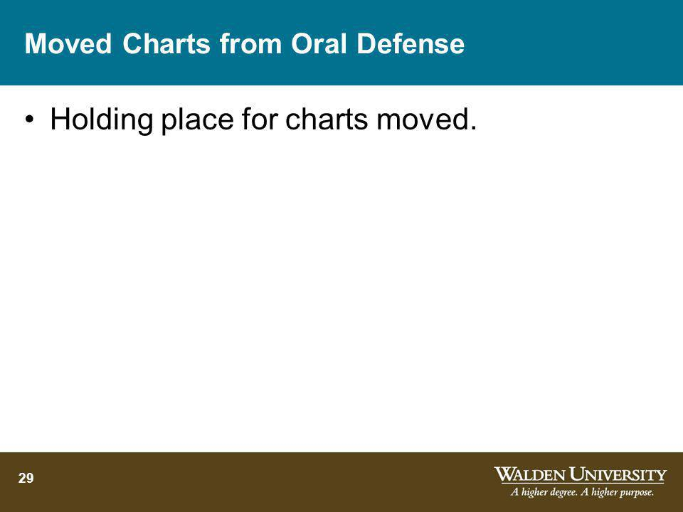 Moved Charts from Oral Defense