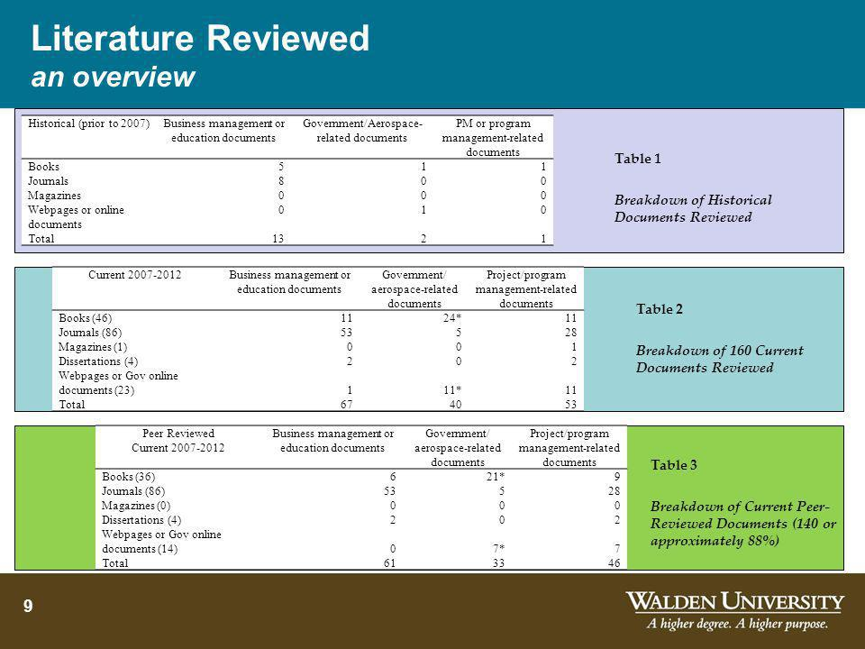 Literature Reviewed an overview