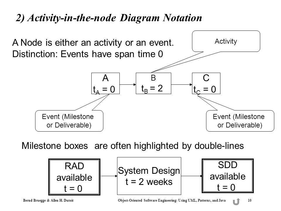 2) Activity-in-the-node Diagram Notation