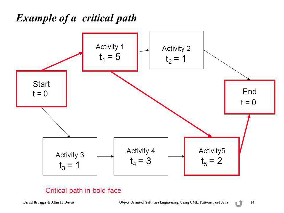 Example of a critical path