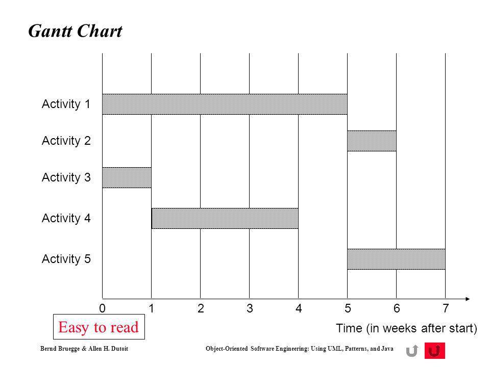 Gantt Chart Easy to read Activity 1 Activity 2 Activity 3 Activity 4