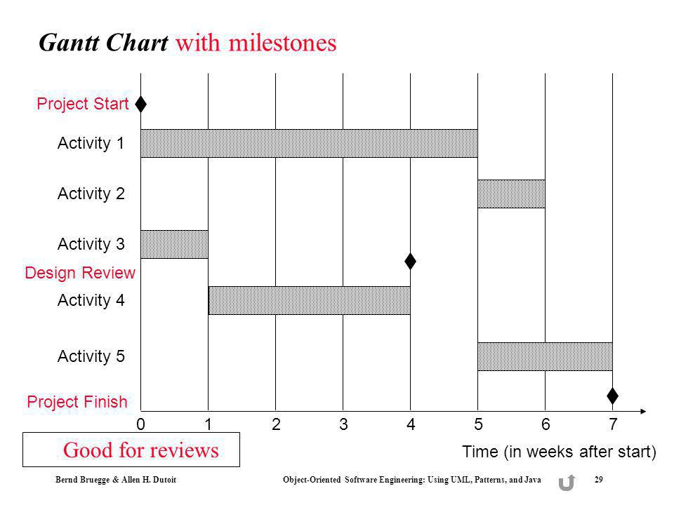 with milestones Gantt Chart Good for reviews Project Start Activity 1