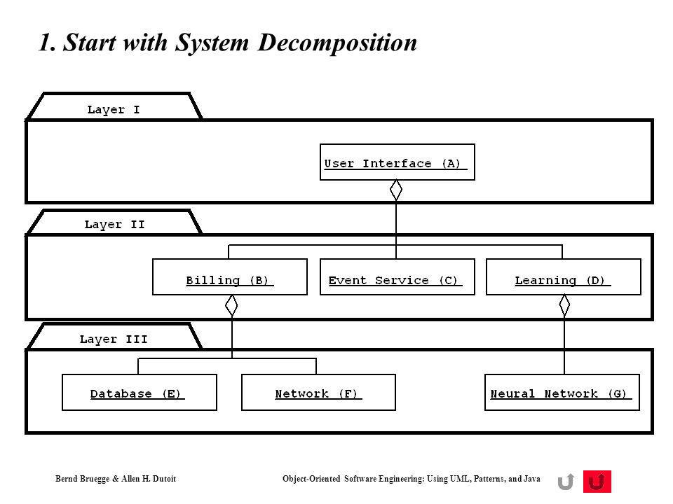 1. Start with System Decomposition