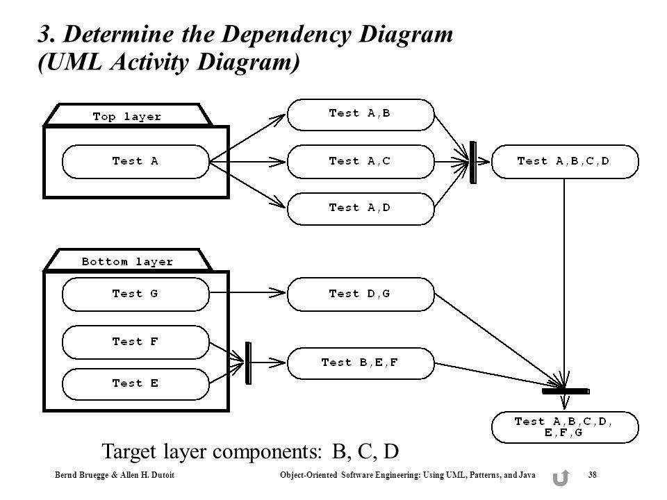 3. Determine the Dependency Diagram (UML Activity Diagram)